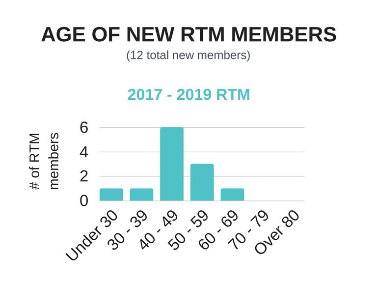 Copy_of___of_RTM_members