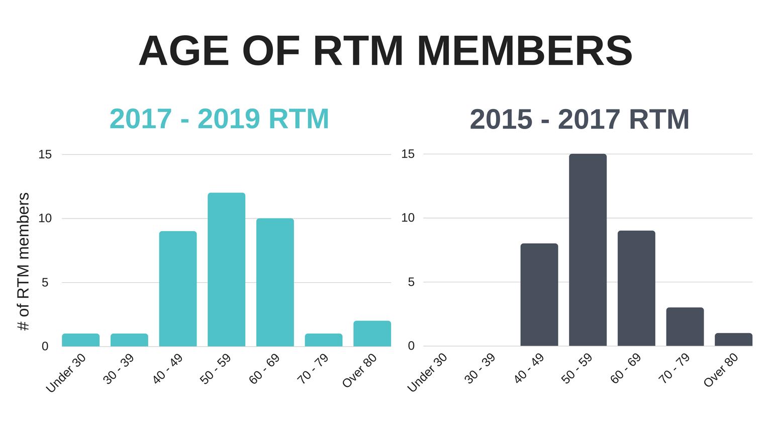 __of_RTM_members__1_